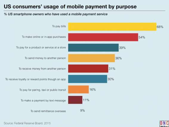 67 % populace believes utility bills payment via mobile useful innovation