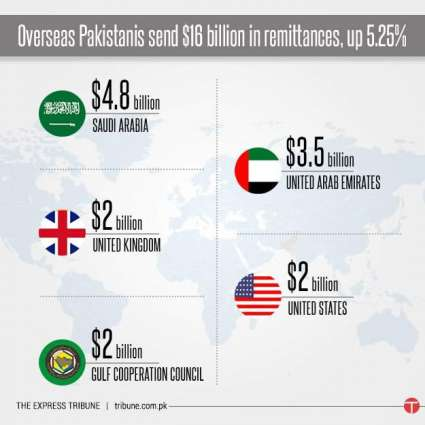 Remittances by overseas Pakistanis to rise upto 10%