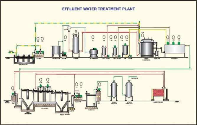 Schemes of 31 filtration plants approved