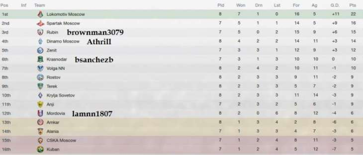 Football russian premier league table pakistan point football russian premier league table stopboris Image collections