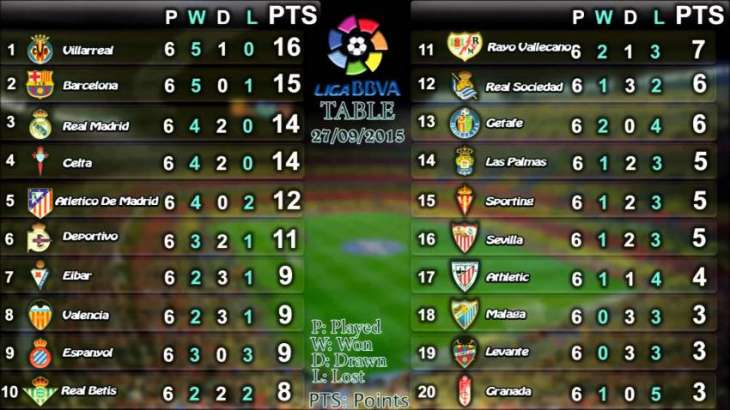 Spanish la liga table pakistan point for Football league tables 2016