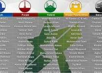 پاکستان کپ، د خېبر پښتونخوا او سندھ د کركټ لوبډلو ترمينځه مقابله به (نن) كېږي
