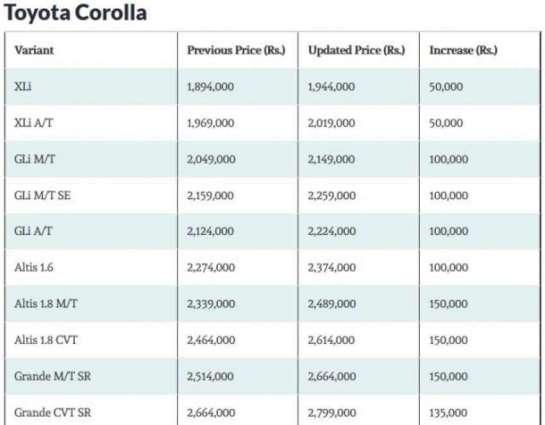 کار بنان والی مشہور کمپنی ٹیوٹا نے گڈیاں دی قیمت وچ وادھا کر دتا