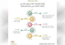مجلس الوزراء يعتمد تشكيل مجلس إدارة المؤسسة الاتحادية للشباب برئاسة شما المزروعي