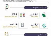هيئة الاتصالات : أكثر من 24 مليون مكالمة ناجحة محلياً ودولياً في اليوم الثامن من ذو الحجة بمكة المكرمة