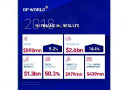 DP World announces 14.4% revenue growth in H1 2018