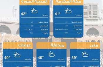 مؤشر جودة الهواء والطقس في مكة المكرمة والمشاعر المقدسة والمدينة المنورة