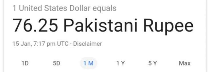 Pakistanis not going easy on memes as technical glitch in Google shows Dollar at Rs76.25