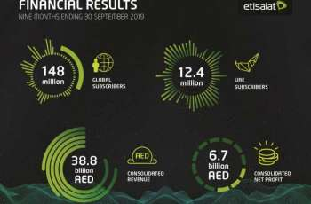 Etisalat Group reports AED6.7 billion net profit for first nine months 2019