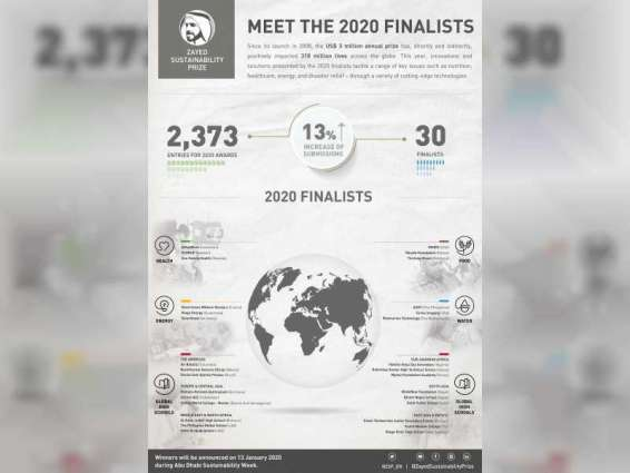 Zayed Sustainability Prize reveals 30 finalists across five categories