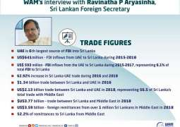UAE is Sri Lanka's largest trading partner in ME; 6th largest source of FDI: Foreign Secretary