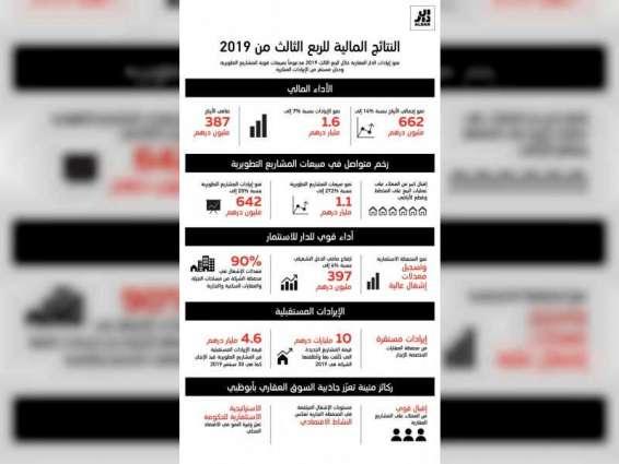 662 مليون درهم أرباح الدار العقارية خلال الربع الثالث