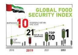 UAE improves 10 places in Global Food Security Index