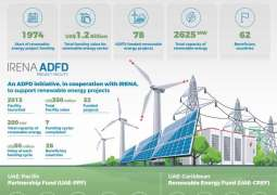 ADFD grants US$105m towards renewable energy projects around the world