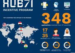 Hub71 launches programme to assist startups with AI tech, cloud services
