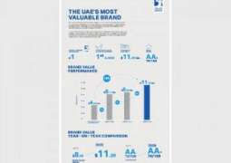 ADNOC named UAE's most valuable brand for second consecutive year