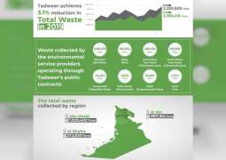 Tadweer reduces Abu Dhabi's waste in 2019 by 3.10 percent