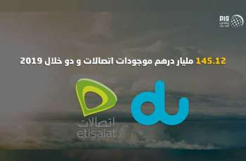 Total assets of 'Etisalat', 'du' up to AED145.12 bn in 2019