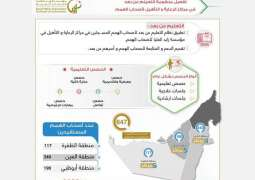 Zayed Higher Organisation for People of Determination provides remote education