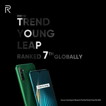 Realme, The World's Fastest-growing Smartphone Brand, Has Been Growing Steadily And Maintains The Top 7 Global Ranking