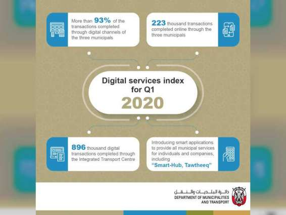 DMT completes over one million digital transactions during Q1 2020