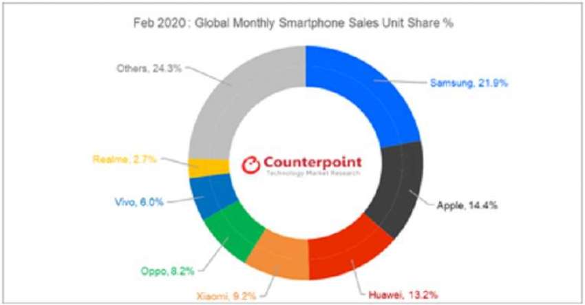 Source: Counterpoint Research Monthly Market Pulse Feb 2020