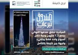 Burj Khalifa lights up, secures 1.2 million meals in one week of the World's Tallest Donation Box