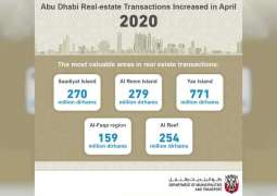 Abu Dhabi's real estate transactions in April increased AED6.3 billion: DMT