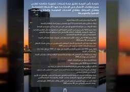 بتوجيهات سعود بن صقر القاسمي ..حكومة رأس الخيمة تطلق حزمة محفزات اقتصادية متكاملة