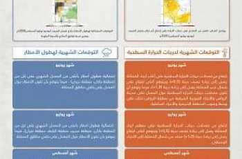 الأرصاد تصدر تقرير الحالة المناخية السائدة على المملكة خلال فصل الصيف لهذا العام 1441هـ