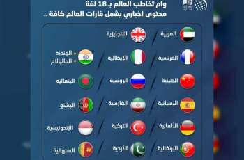 وكالة أنباء الإمارات تعزز خدماتها الإخبارية بـ 5 لغات جديدة ليرتفع الإجمالي إلى 18 لغة