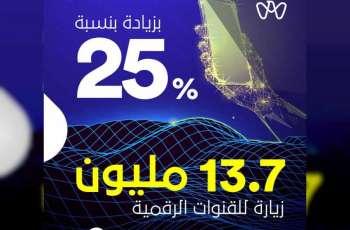 """أكثر من 13 مليون زيارة للقنوات الرقمية في أبوظبي خلال مبادرة """"الشهر الرقمي"""""""