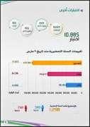جامعة الملك عبدالعزيز تنهي رحلة الطلبة الدراسية بـ 448,492 اختباراً إلكترونياً