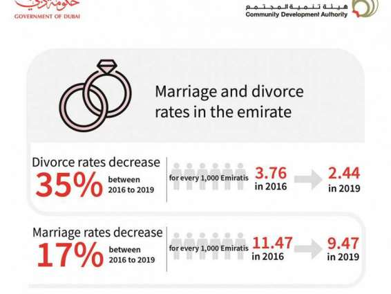 New report reveals 35 percent decrease in divorce cases in Dubai from 2016 to 2019