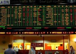 ADX-listed companies gain AED3.3 bn in Sunday's trades