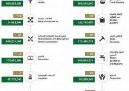 مركز الملك سلمان للإغاثة والأعمال الإنسانية ينفذ 474 مشروعاً باليمن بثلاثة مليارات وخمسة ملايين دولار