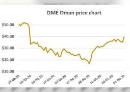 DME August Oman Crude trades above $40 per barrel Monday