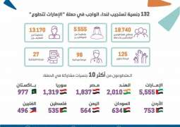 132 nationalities participate in 'UAE Volunteers' Campaign