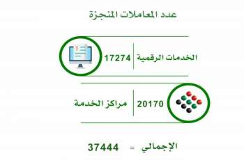 SEDD completes over 37,000 transactions in three months