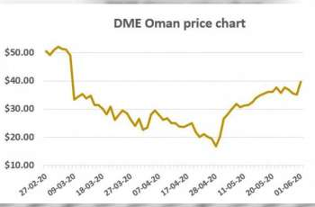 DME August Oman Crude trades above $40 per barrel Monday