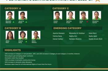PCB announces enhanced women's central contract list for 2020-21