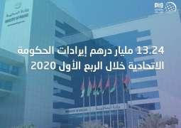 13.42 مليار درهم إيرادات الحكومة الاتحادية خلال الربع الأول 2020