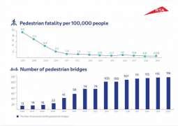 76% drop in pedestrian fatality in Dubai in 2007-2019: RTA