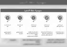 """إطلاق مشروع """"استشراف مستقبل الموارد البشرية المواطنة """" لاستدامة مستقبل الكفاءات الإماراتية"""