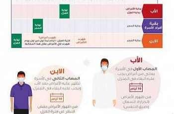 وزارة الصحة تحدد  بداية ونهاية  فترة العزل أو الحجر المنزلي لكوفيد-19،