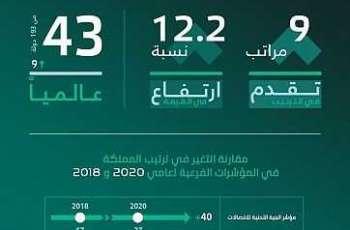 مركز أداء : تقدم المملكة 40 مركزاً في مؤشر البنية التحتية الرقمية تتويج لجهود عدد من القطاعات الحكومية
