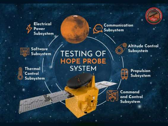 Final checks under way ahead of the Hope Probe's launch on July 15