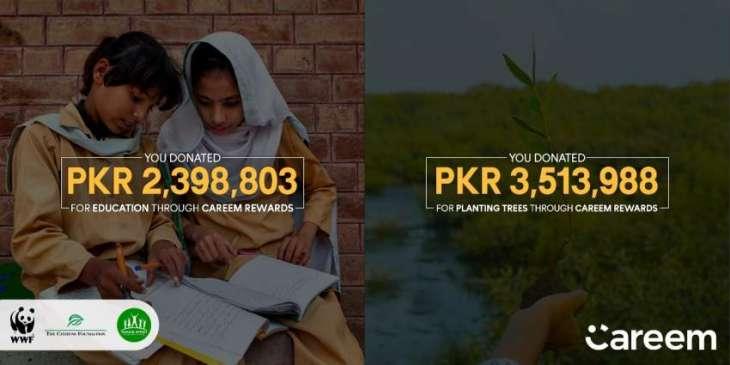 Pakistanis donates Rs 5.9 m through Careem Super App reward points