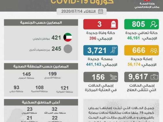 """الكويت تسجل 3 وفيات و 666 إصابة جديدة بـ"""" كورونا"""""""