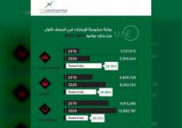 Over 5 million people used UAE Government official portal in H1 2020